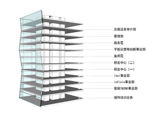 各楼层功能模型示意图